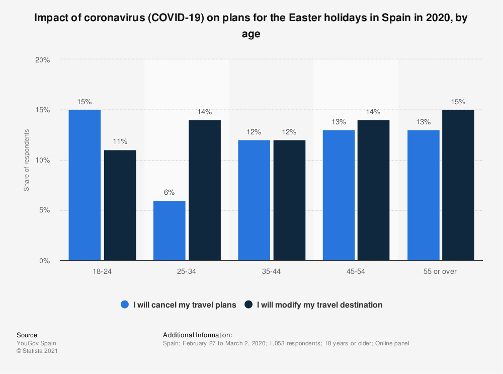 Statistic: Impact of coronavirus (COVID-19) on plans for the Easter holidays in Spain in 2020, by age | Statista