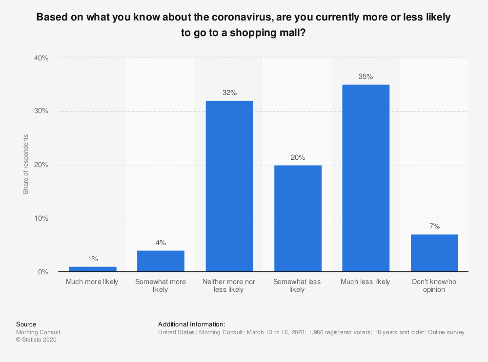 Statistic: Based on what you know about the coronavirus, are you currently more or less likely to go to a shopping mall? | Statista