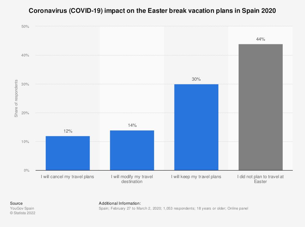 Statistic: Coronavirus (COVID-19) impact on the Easter break vacation plans in Spain 2020 | Statista