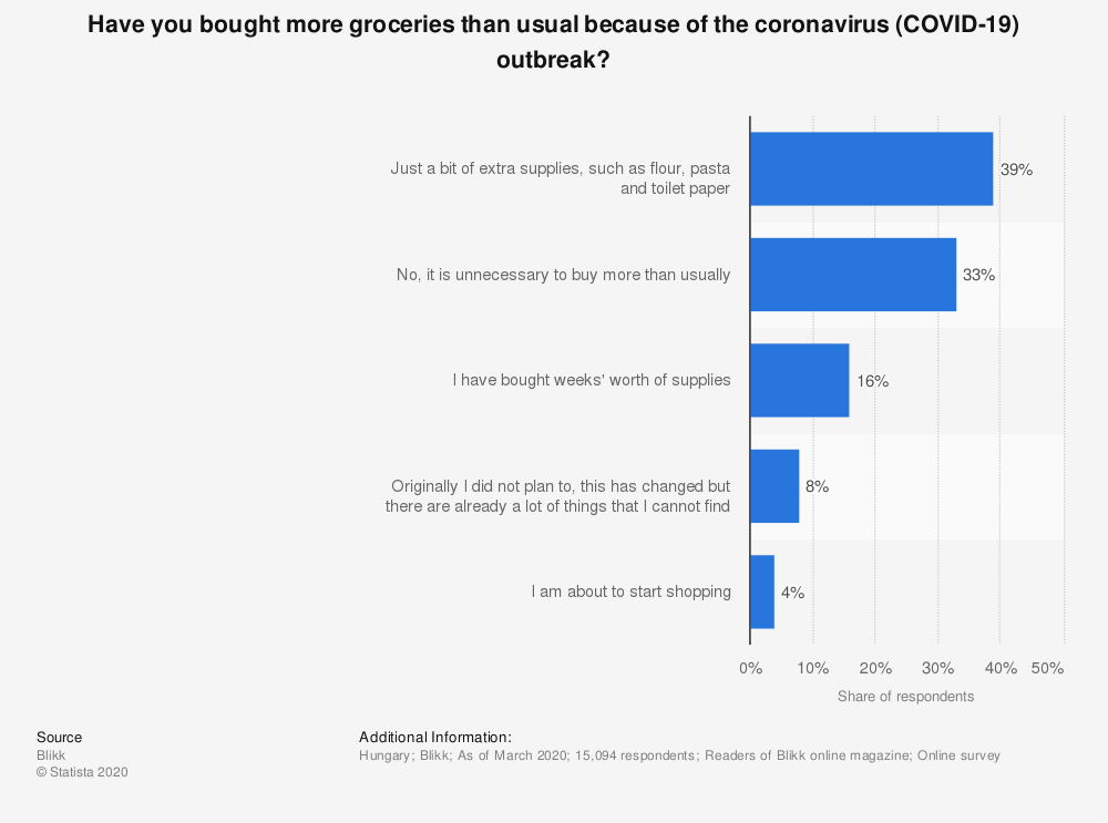 Statistic: Have you bought more groceries than usual because of the coronavirus (COVID-19) outbreak?   Statista