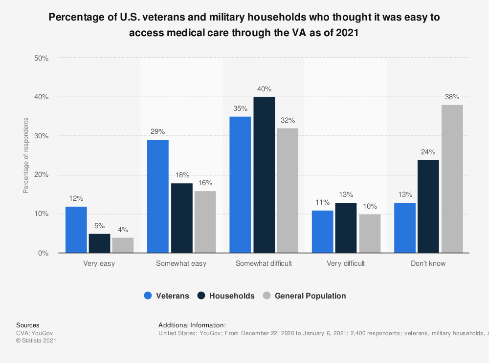 Statistic: Percentage of U.S. veterans and military households who thought it was easy to access medical care through the VA as of 2020 | Statista