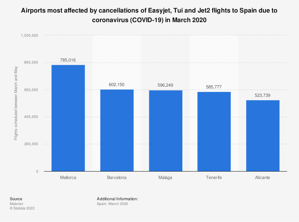 Statistic: Airports most affected by cancellations of Easyjet, Tui and Jet2 flights to Spain due to coronavirus (COVID-19) in March 2020 | Statista