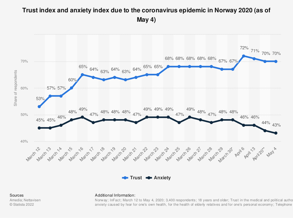 Statistic: Trust index and anxiety index due to the coronavirus epidemic in Norway 2020 (as of May 4) | Statista