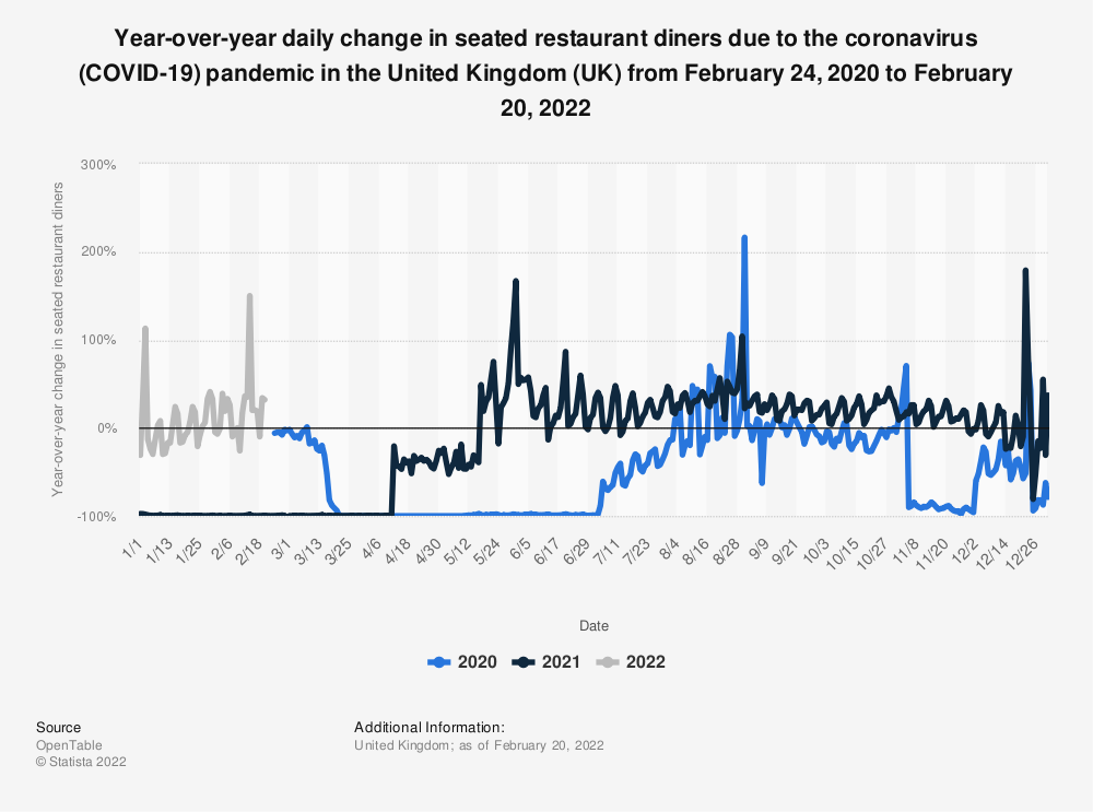Statistic: Year-over-year daily change in seated restaurant diners due to the coronavirus (COVID-19) pandemic in the United Kingdom (UK) from February 24, 2020 to April 25, 2021 | Statista