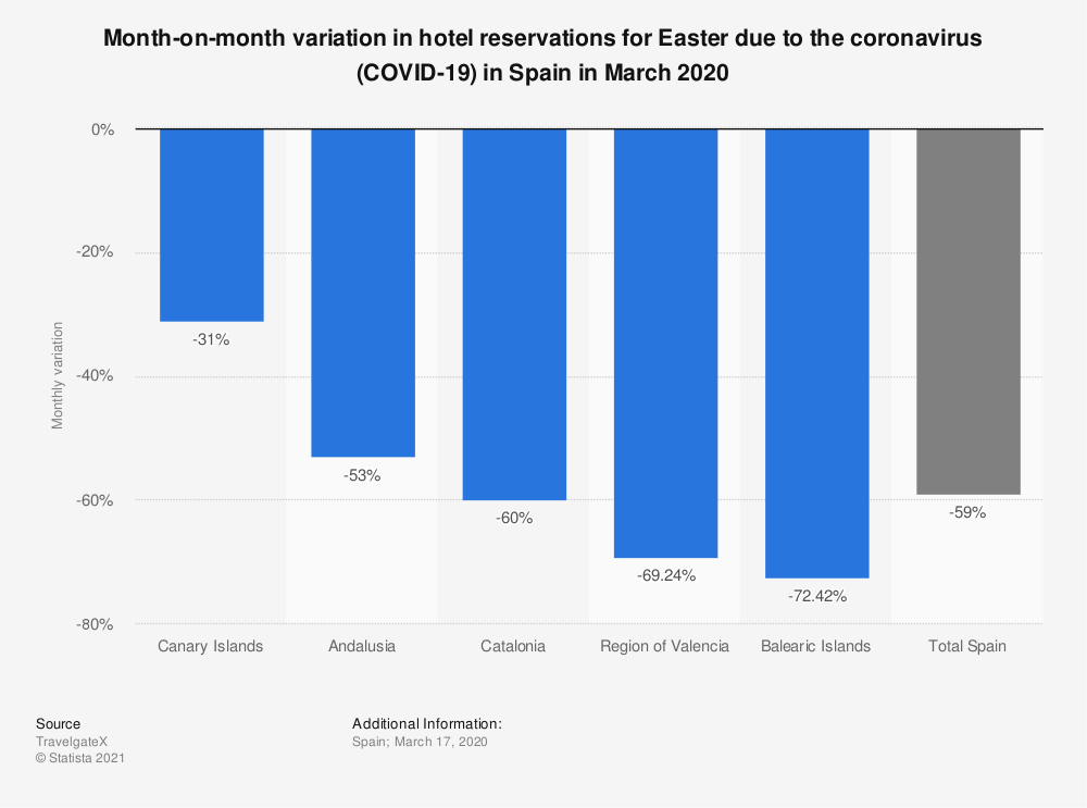 Statistic: Month-on-month variation in hotel reservations for Easter due to the coronavirus (COVID-19) in Spain in March 2020 | Statista