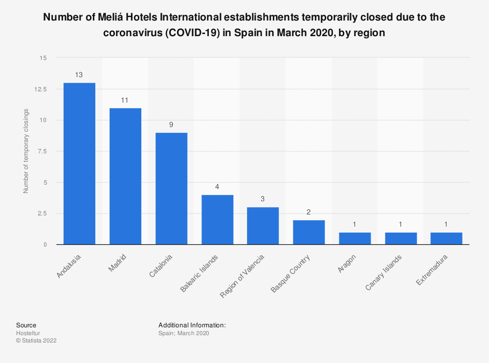 Statistic: Number of Meliá Hotels International establishments temporarily closed due to the coronavirus (COVID-19) in Spain in March 2020, by region | Statista