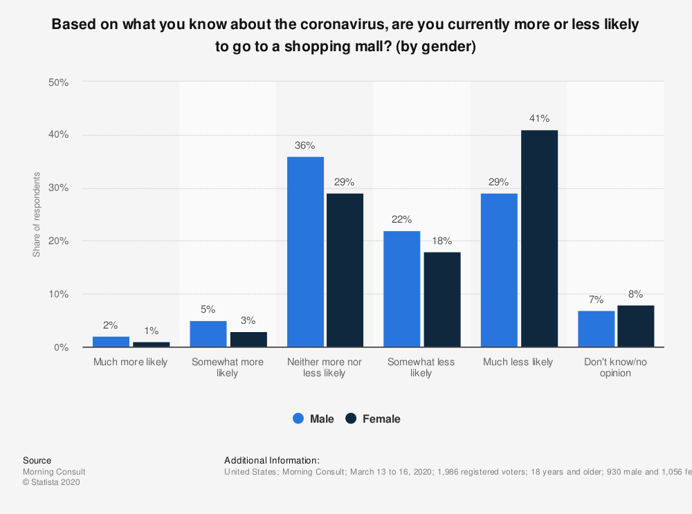 Statistic: Based on what you know about the coronavirus, are you currently more or less likely to go to a shopping mall? (by gender) | Statista