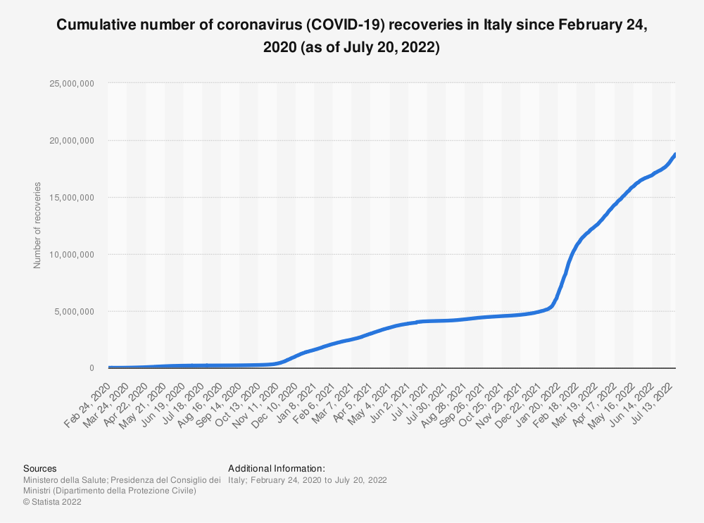 Statistic: Cumulative number of coronavirus (COVID-19) recoveries in Italy since February 24, 2020 (as of June 7, 2020) | Statista