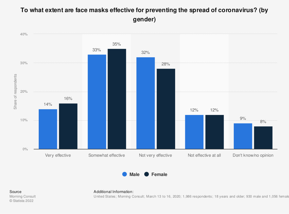 Statistic: To what extent are face masks effective for preventing the spread of coronavirus? (by gender) | Statista