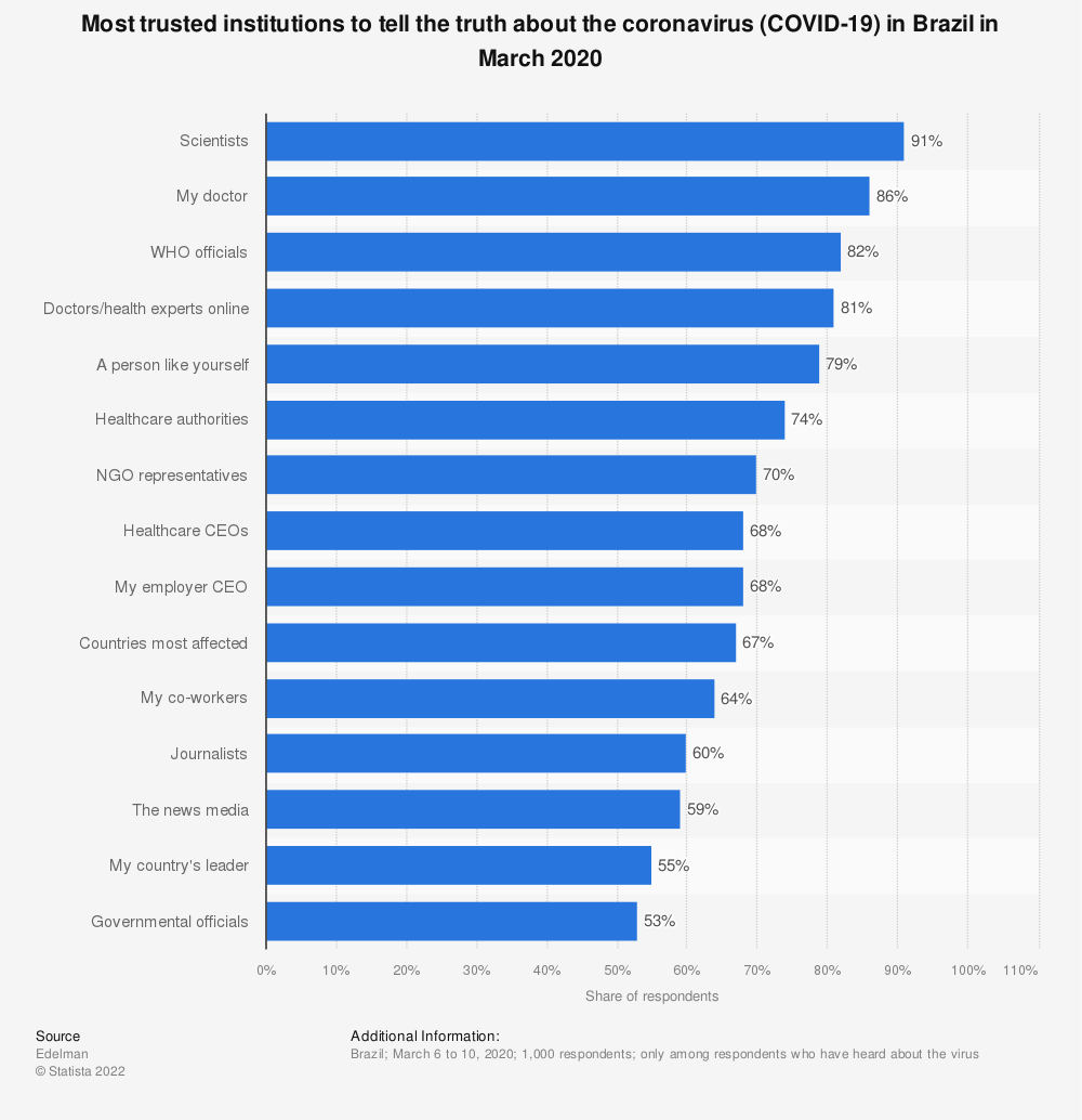 Statistic: Most trusted institutions to tell the truth about the coronavirus (COVID-19) in Brazil in March 2020 | Statista
