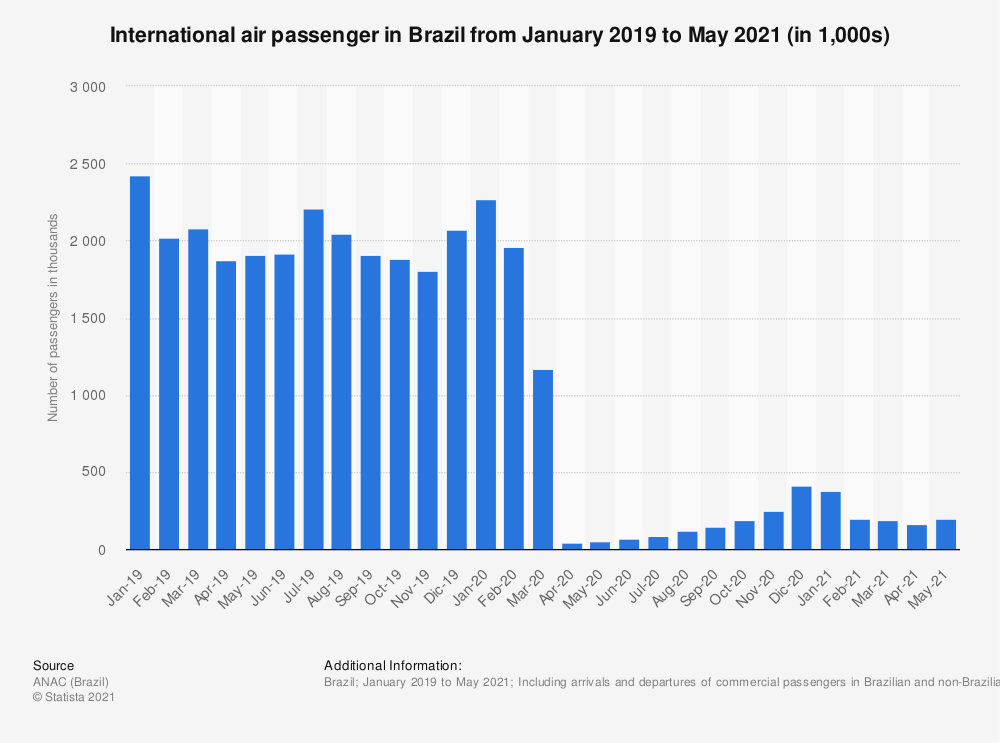 Statistic: International air passenger traffic in Brazil from January 2019 to April 2020 (in millions) | Statista