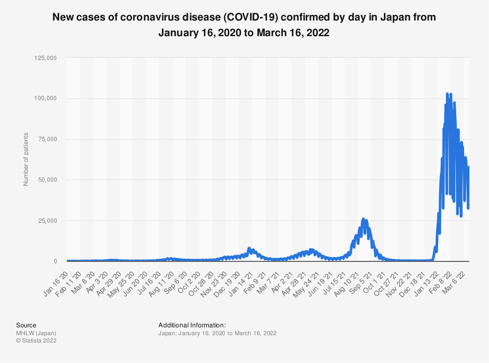 Statistic: New cases of coronavirus disease (COVID-19) confirmed by day in Japan from January 14 to April 4, 2020 | Statista