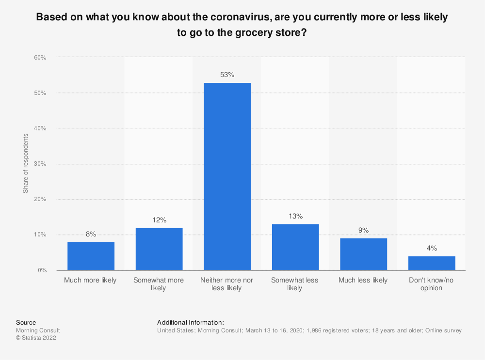 Statistic: Based on what you know about the coronavirus, are you currently more or less likely to go to the grocery store? | Statista