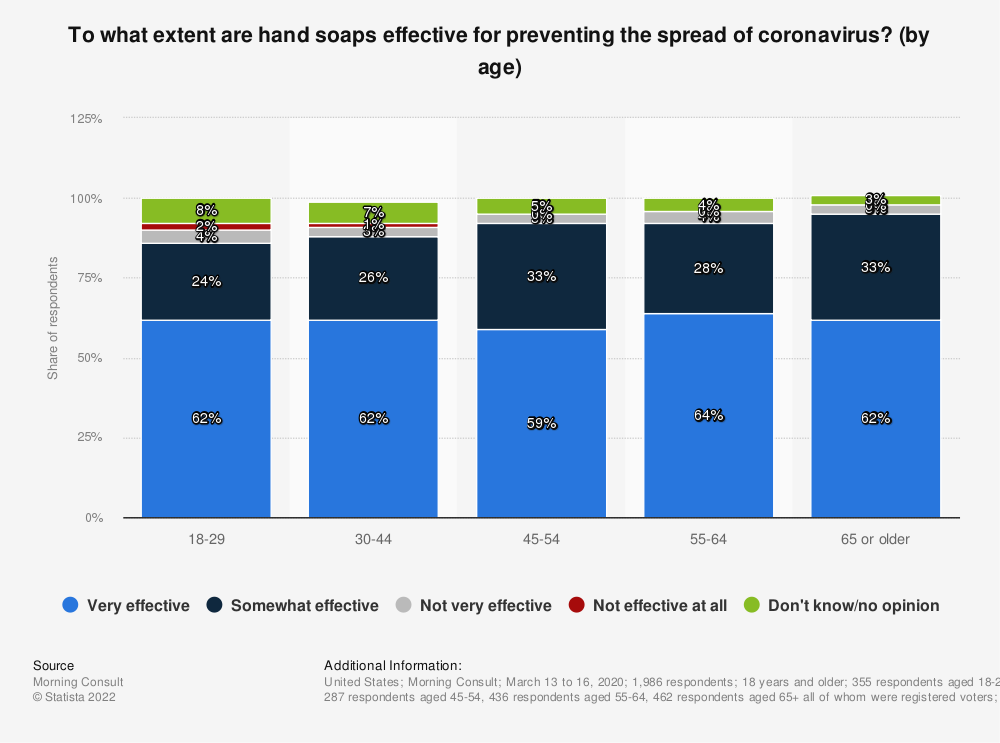 Statistic: To what extent are hand soaps effective for preventing the spread of coronavirus? (by age) | Statista