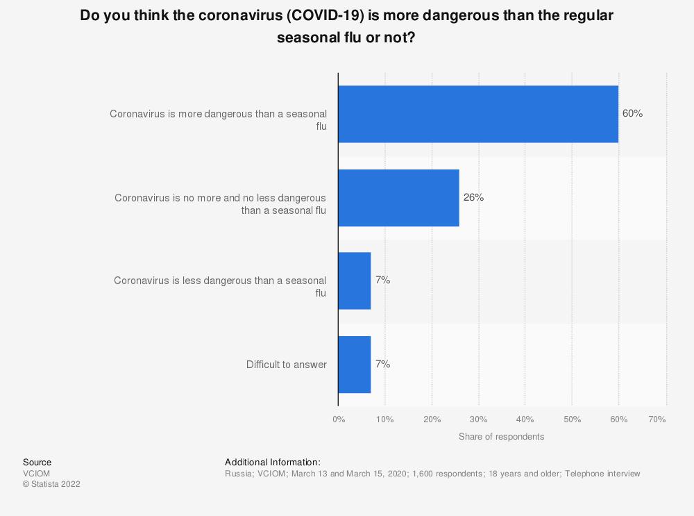 Statistic: Do you think the coronavirus (COVID-19) is more dangerous than the regular seasonal flu or not?   Statista