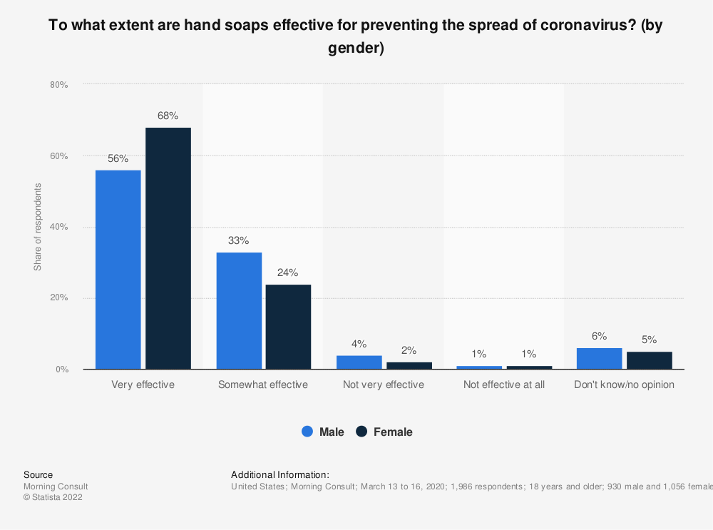 Statistic: To what extent are hand soaps effective for preventing the spread of coronavirus? (by gender)   Statista