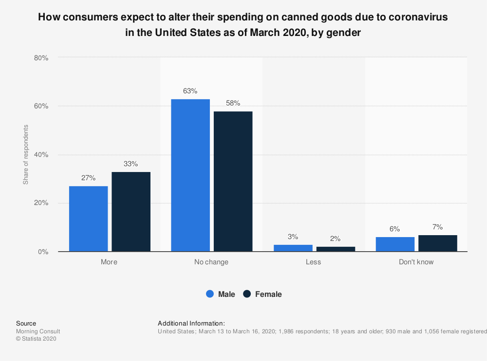 Statistic: How consumers expect to alter their spending on canned goods due to coronavirus in the United States as of March 2020, by gender | Statista
