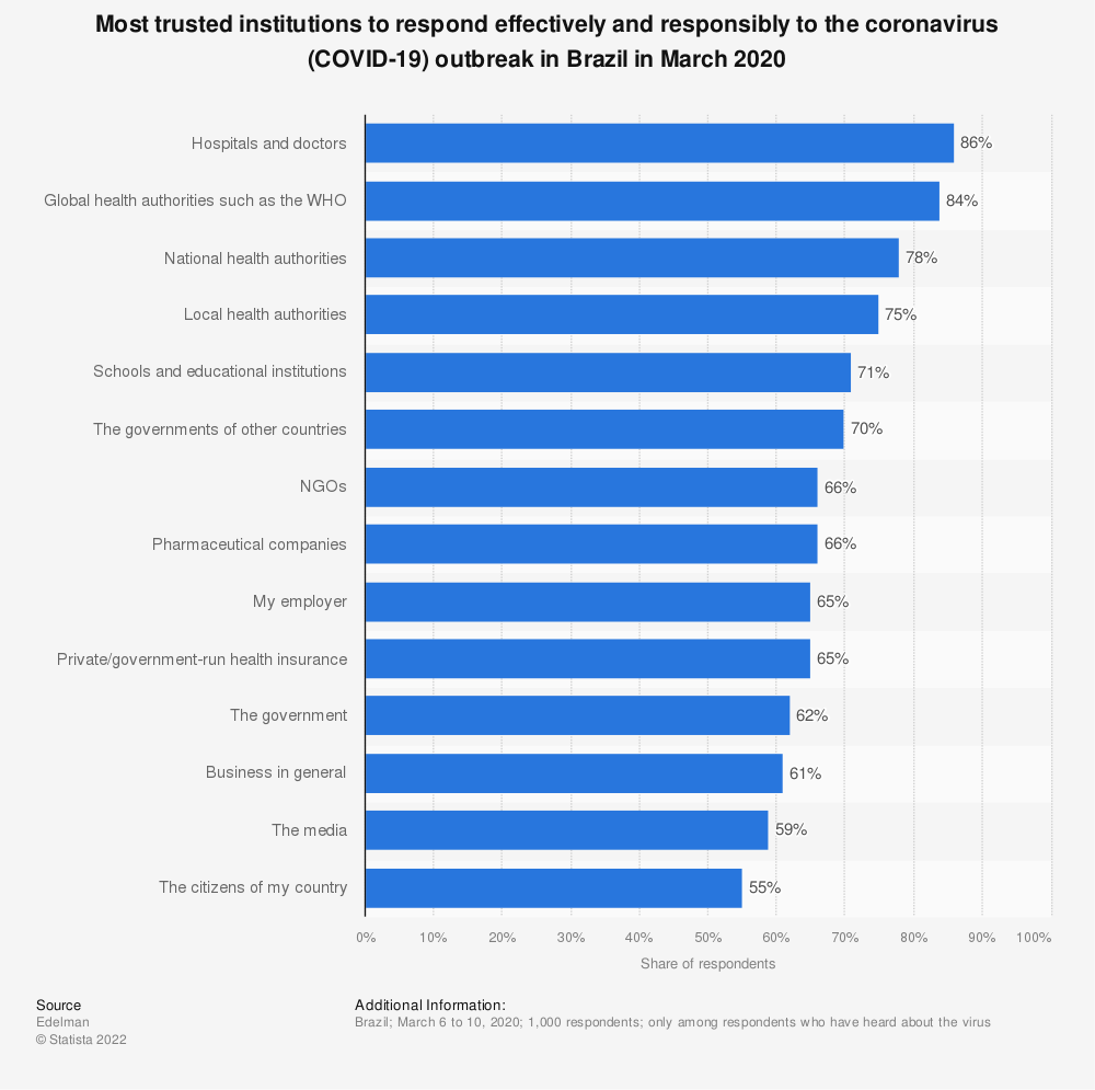 Statistic: Most trusted institutions to respond effectively and responsibly to the coronavirus (COVID-19) outbreak in Brazil in March 2020 | Statista