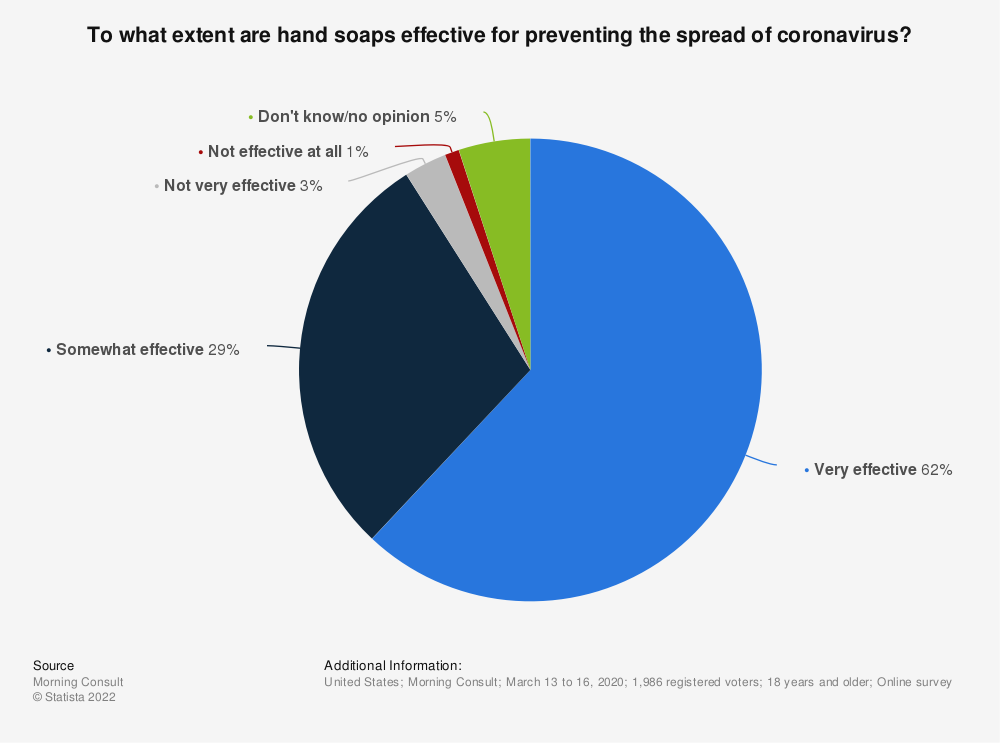 Statistic: To what extent are hand soaps effective for preventing the spread of coronavirus?  | Statista