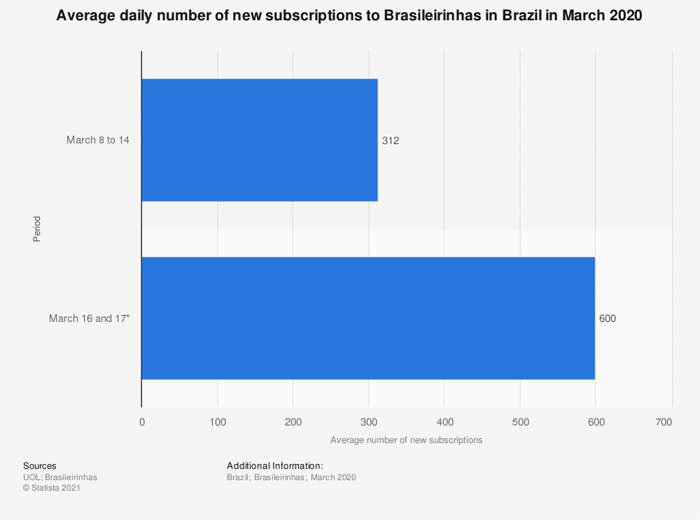 Statistic: Average daily number of new subscriptions to Brasileirinhas in Brazil in March 2020 | Statista