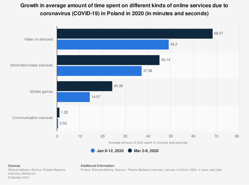 Statistic: Growth in average amount of time spent on different kinds of online services due to coronavirus (COVID-19) in Poland in 2020 (in minutes and seconds) | Statista