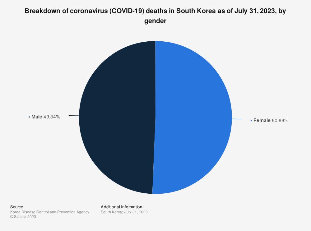 Statistic: Breakdown of coronavirus (COVID-19) deaths in South Korea as of January 26, 2021, by gender   Statista