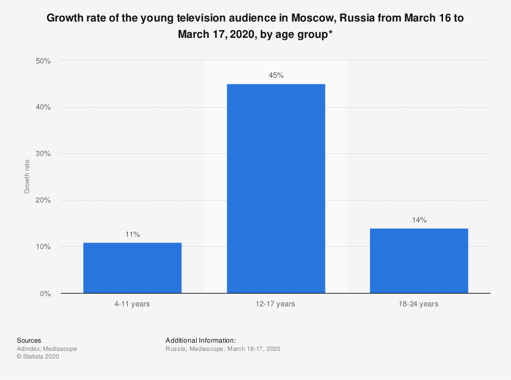 Statistic: Growth rate of the young television audience in Moscow, Russia from March 16 to March 17, 2020, by age group*   Statista
