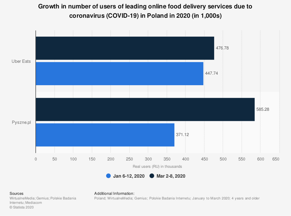Statistic: Growth in number of users of leading online food delivery services due to coronavirus (COVID-19) in Poland in 2020 (in 1,000s) | Statista