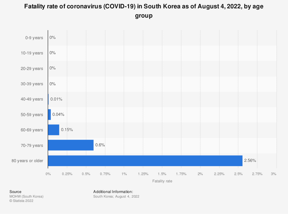 Statistic: Fatality rate of coronavirus (COVID-19) in South Korea as of March 24, 2021, by age group | Statista