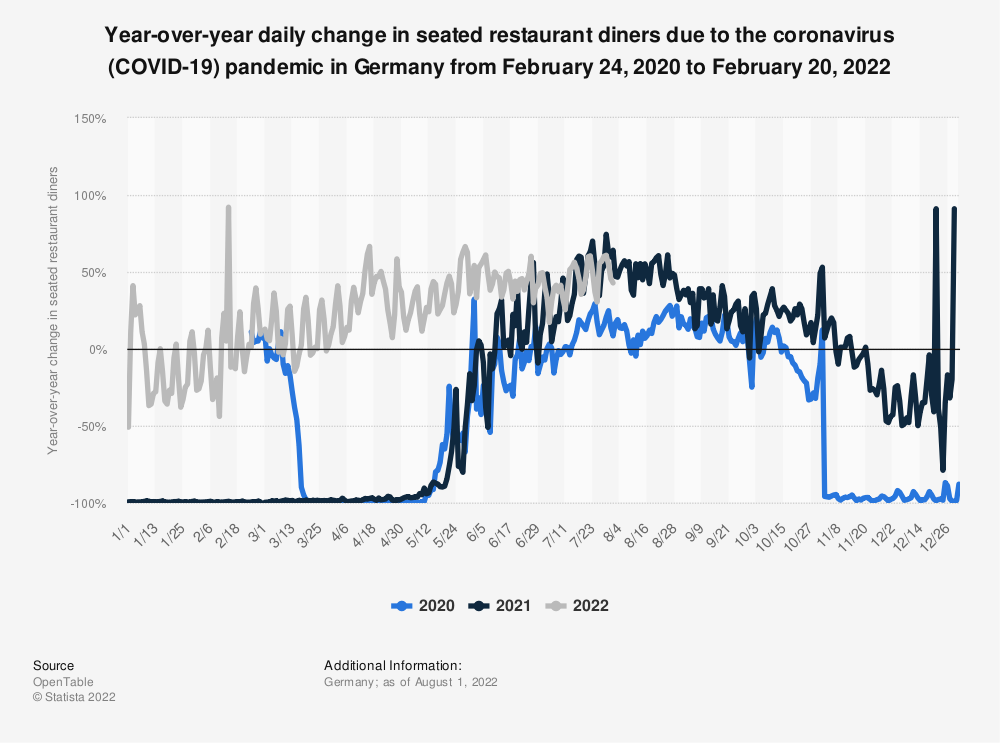 Statistic: Year-over-year daily change in seated restaurant diners due to the coronavirus (COVID-19) pandemic in Germany from February 24 to August 5, 2020  | Statista