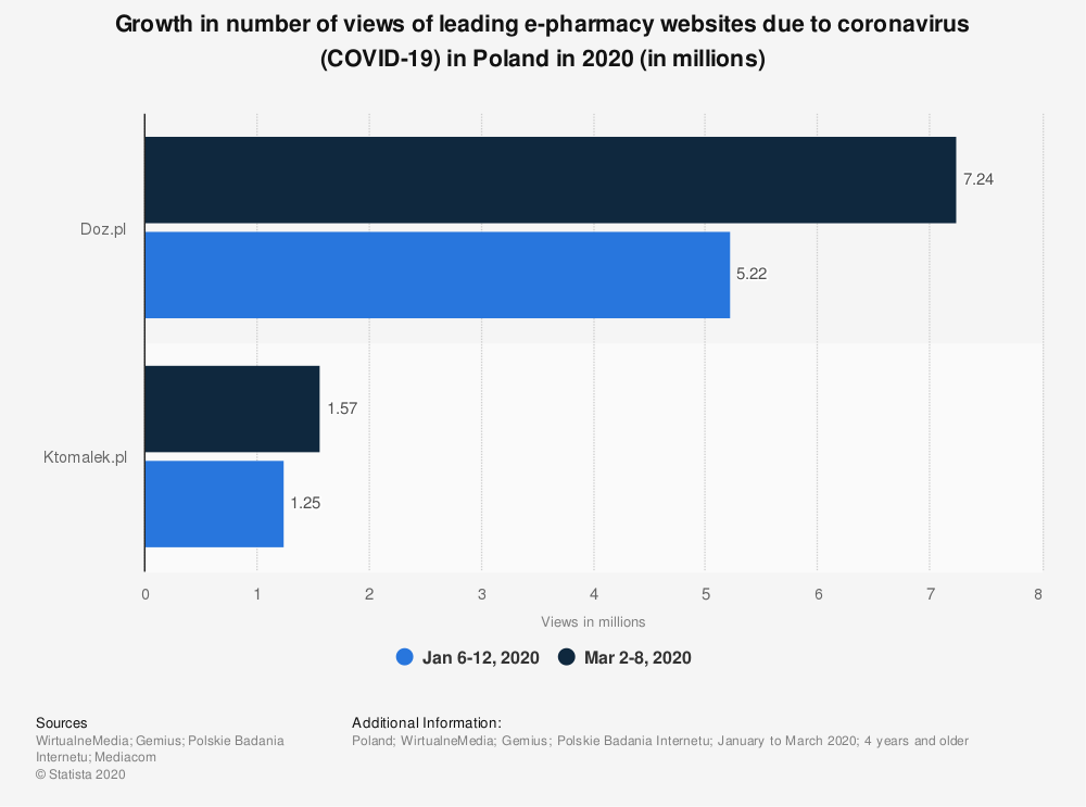 Statistic: Growth in number of views of leading e-pharmacy websites due to coronavirus (COVID-19) in Poland in 2020 (in millions) | Statista
