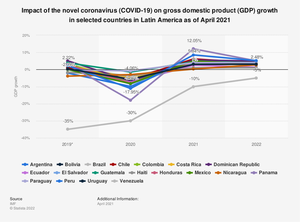 Statistic: Impact of the novel coronavirus (COVID-19) on gross domestic product (GDP) growth in selected countries in Latin America as of October 2020 | Statista