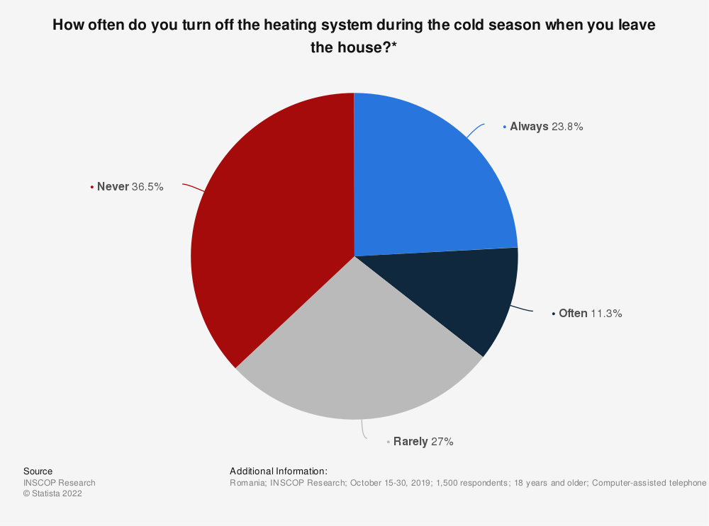 Statistic: How often do you turn off the heating system during the cold season when you leave the house?* | Statista