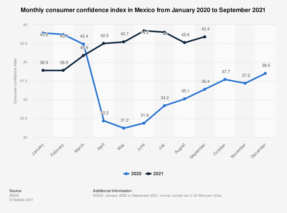 Statistic: Monthly consumer confidence index in Mexico from January 2019 to March 2020 | Statista