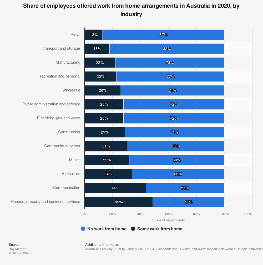 Statistic: Share of employees offered work from home arrangements in Australia in 2020, by industry | Statista