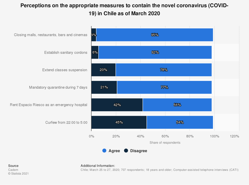 Statistic: Perceptions on the appropriate measures to contain the novel coronavirus (COVID-19) in Chile as of March 2020 | Statista