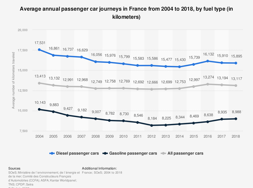 Statistic: Average annual passenger car journeys in France from 2004 to 2018, by fuel type (in kilometers) | Statista