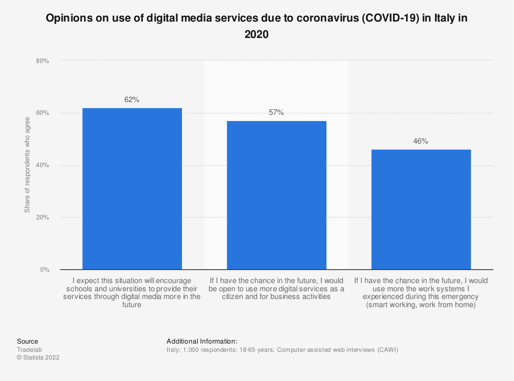 Statistic: Opinions on use of digital media services due to coronavirus (COVID-19) in Italy in 2020 | Statista