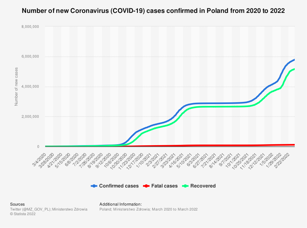 Statistic: Number of new Coronavirus (COVID-19) cases confirmed in Poland in 2020 | Statista