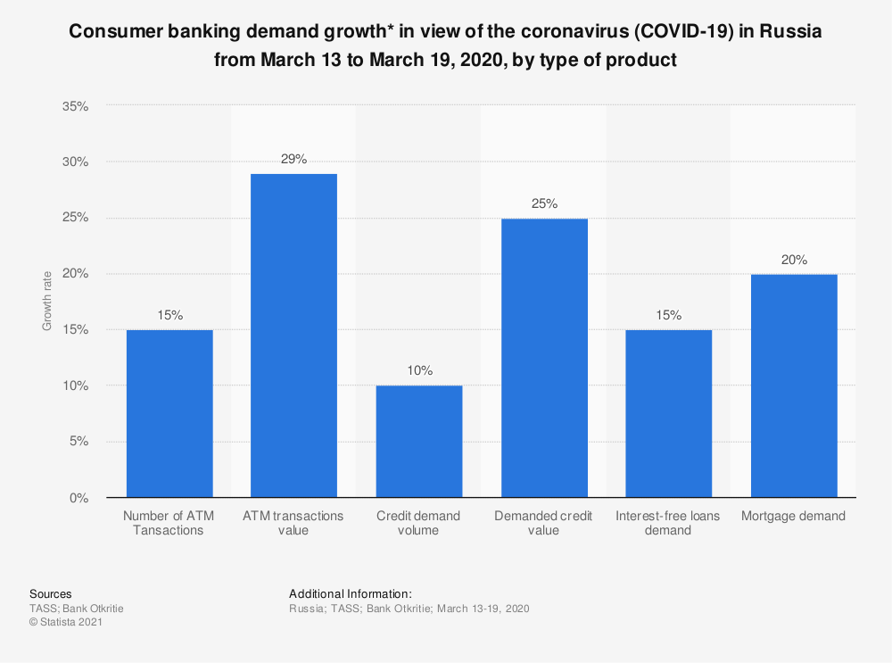 Statistic: Consumer banking demand growth* in view of the coronavirus (COVID-19) in Russia from March 13 to March 19, 2020, by type of product  | Statista