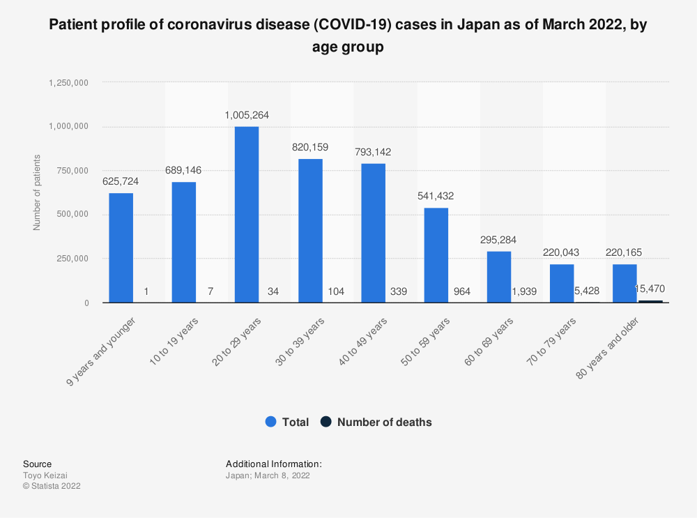 Statistic: Patients profile of coronavirus disease (COVID-19) cases in Japan as of June 20, 2020, by age group | Statista