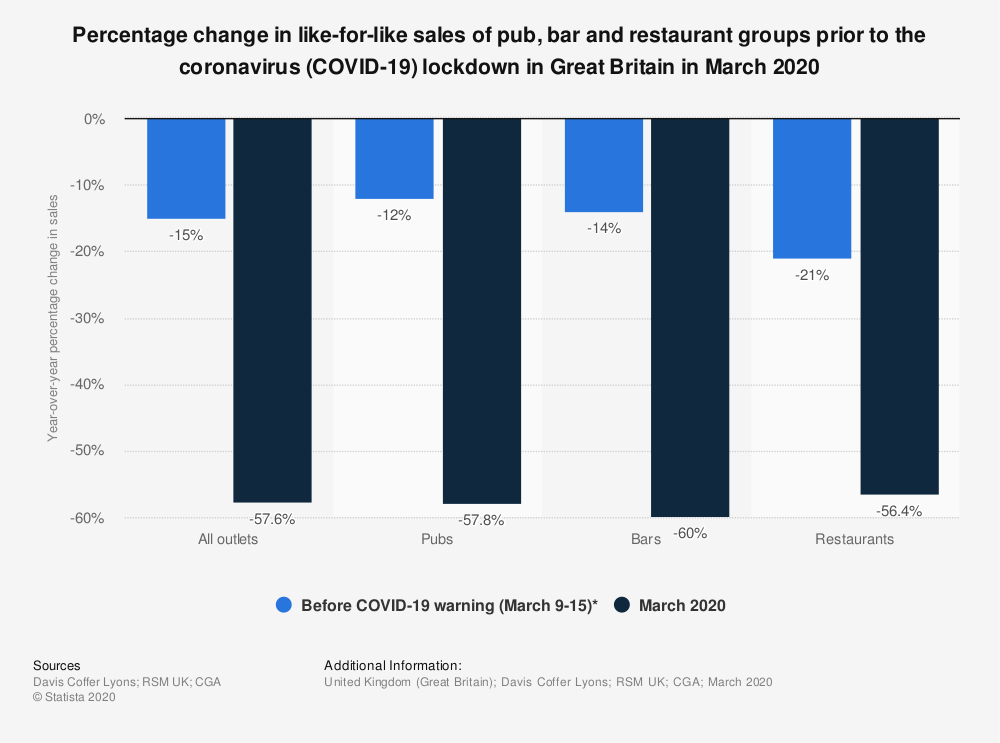 Statistic: Percentage change in like-for-like sales of pub, bar and restaurant groups prior to the coronavirus (COVID-19) lockdown in Great Britain in March 2020 | Statista
