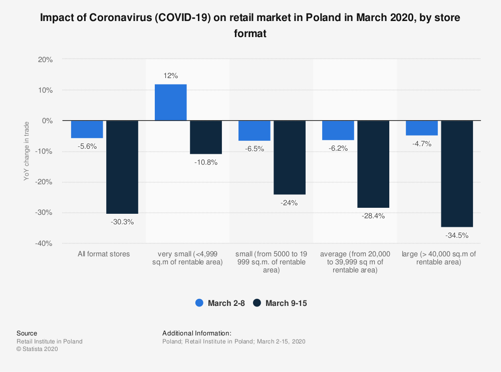 Statistic: Impact of Coronavirus (COVID-19) on retail market in Poland in March 2020, by store format | Statista