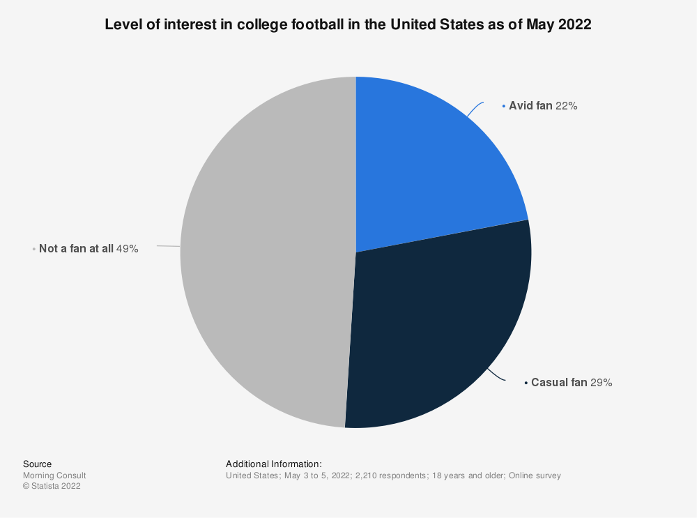 Statistic: Level of interest in college football in the United States as of August 2020 | Statista