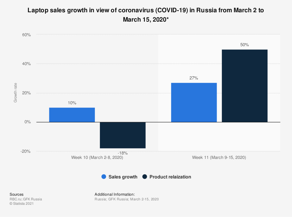 Statistic: Laptop sales growth in the view of coronavirus (COVID-19) in Russia from March 2 to March 15, 2020* | Statista