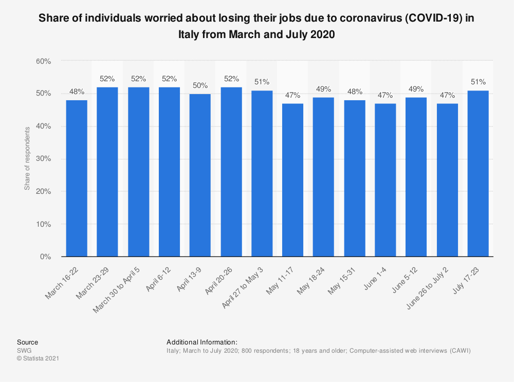 Statistic: Share of individuals worried about losing their jobs due to coronavirus (COVID-19) in Italy from March and July 2020 | Statista