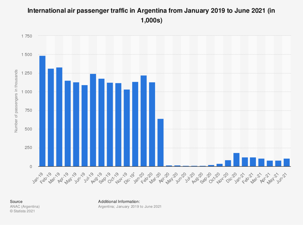 Statistic: International air passenger traffic in Argentina from January 2019 to April 2020 (in 1,000s) | Statista