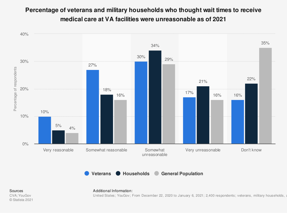 Statistic: Percentage of veterans and military households who thought wait times to receive medical care at VA facilities were unreasonable as of 2020   Statista