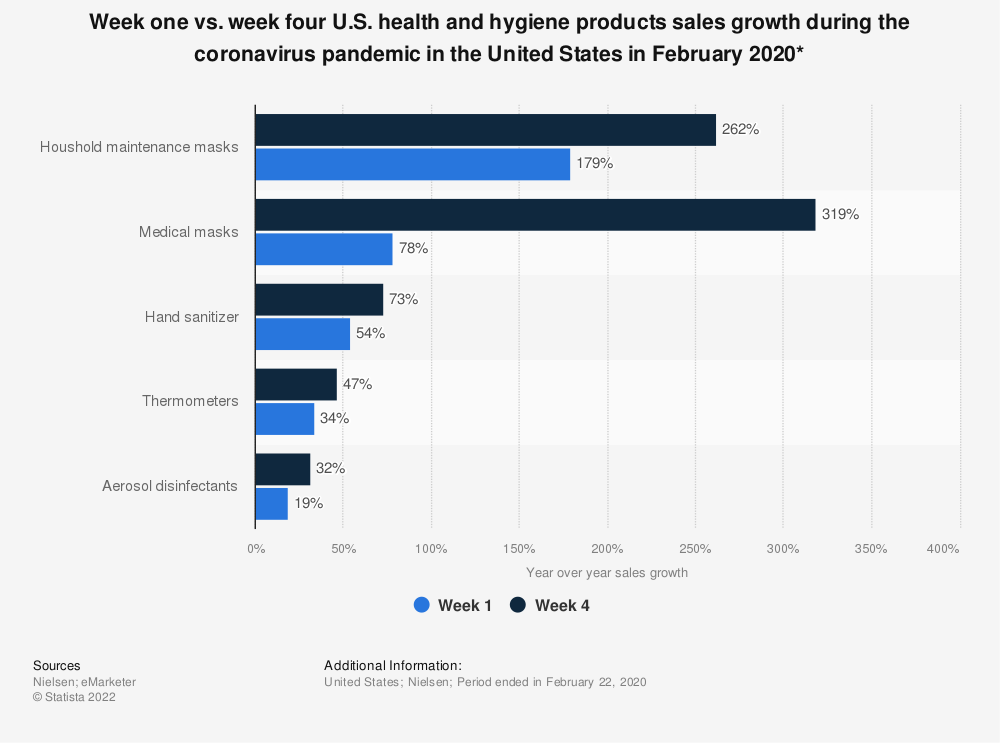 Statistic: Week one vs. week four U.S. health and hygiene products sales growth during the coronavirus pandemic in the United States in February 2020*   Statista
