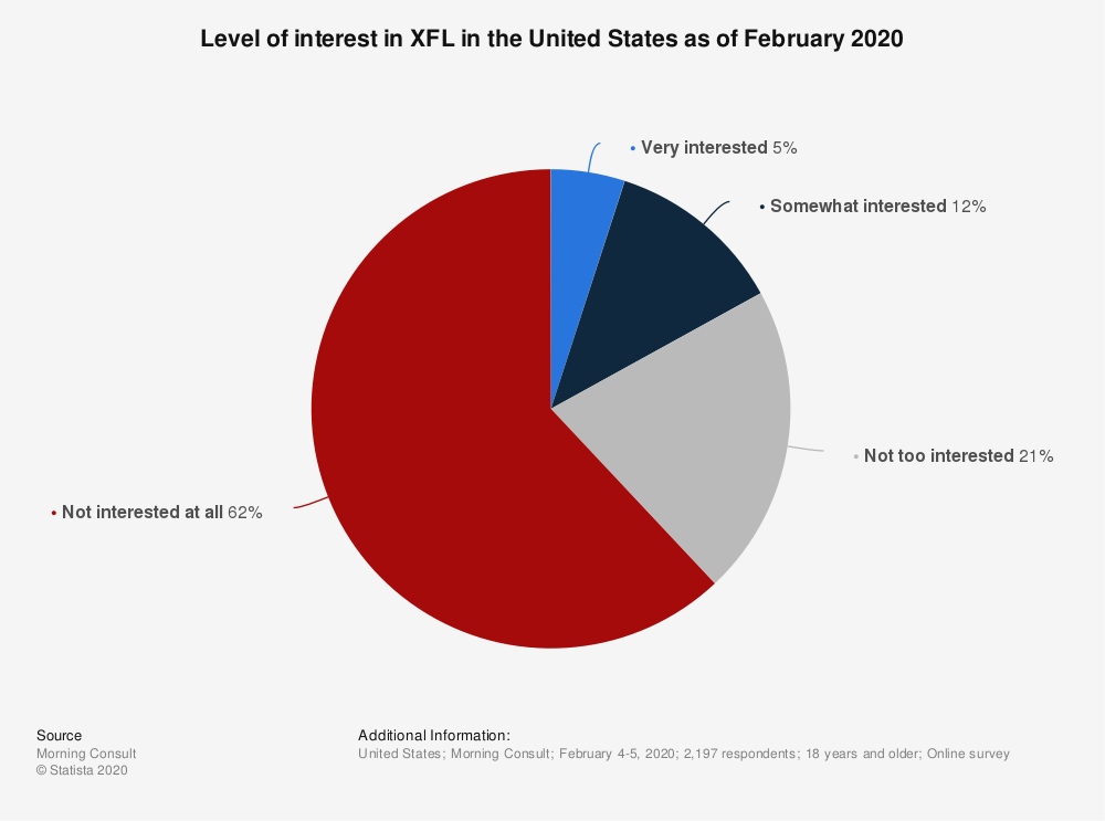 Statistic: Level of interest in XFL in the United States as of February 2020   Statista